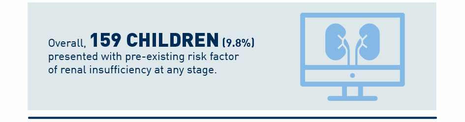 Overall, 159 children (9.8%) presented with pre-existing risk factor of renal insufficiency at any stage.