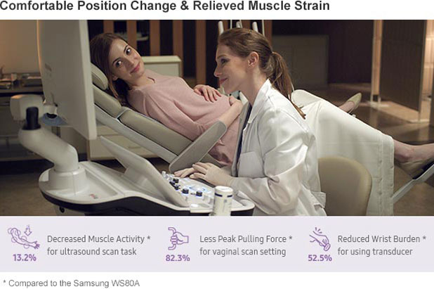 Comfortable Position Change & Relieved Muscle Strain, 13.2%, Decreased Muscle Activity * for ultrasound scan task, 82.3%, Less Peak Pulling Force * for vaginal scan setting, 52.5%, Reduced Wrist Burden * for using transducer, * Compared to the Samsung WS80A
